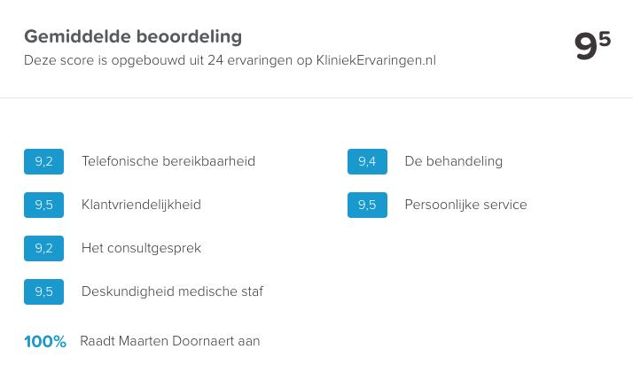 Score voor Dr. Doornaert op kliniekervaringen.nl: 9,5/10!